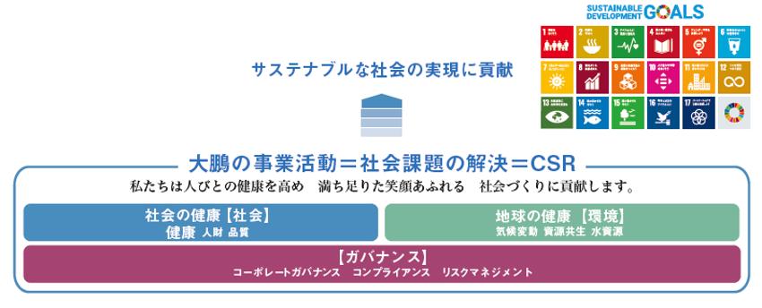 大鵬薬品図1