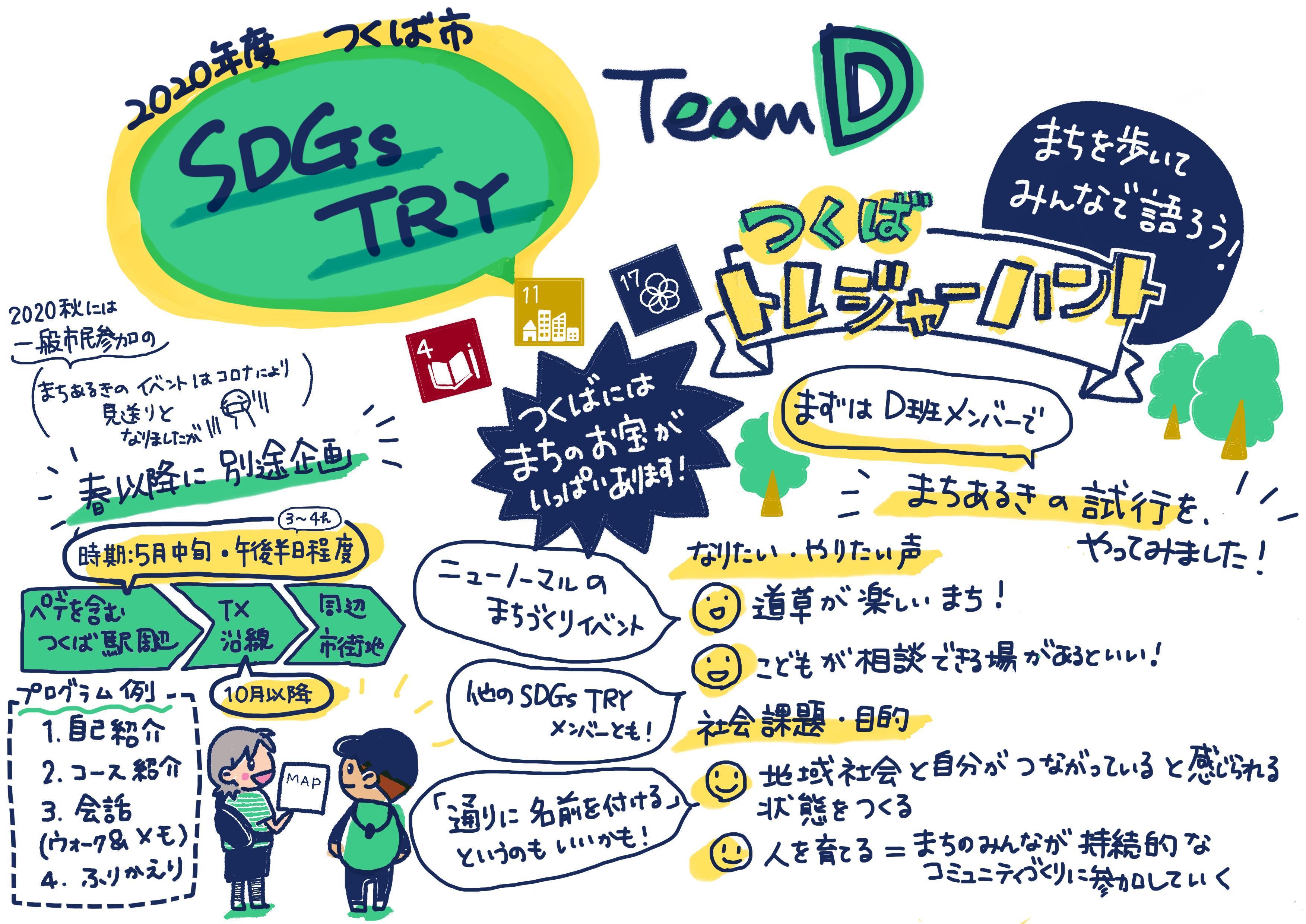 SDGsTRY D班(2021年2月13日)